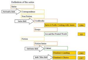 Evidence for e portfolio