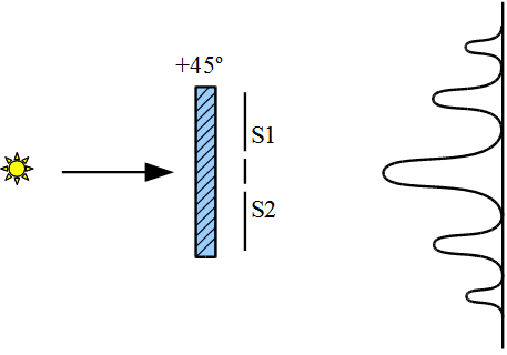 Two-slit-interf