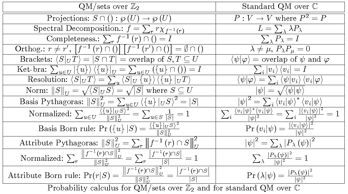 probability theory and mathematical systems probability The paper reviews quantum probability theory in  a brief description is given of quantum systems for which probability theory based  mathematical physics (math.