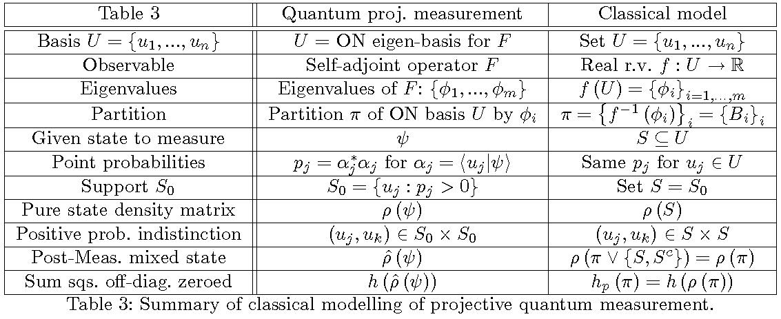 table3quantum-entropy